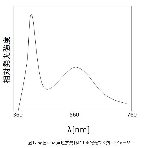 青色LEDと黄色蛍光体による発光スペクトルイメージ