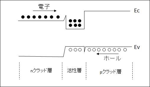 2重ヘテロ構造
